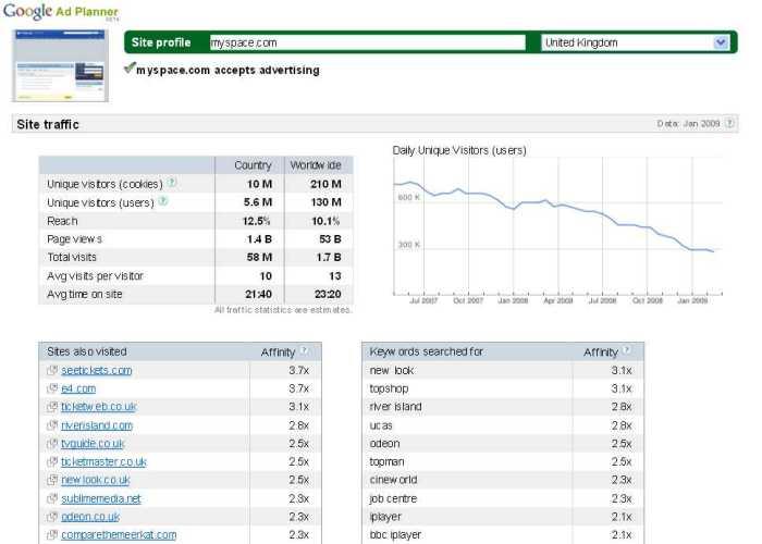 MySpace traffic in the UK